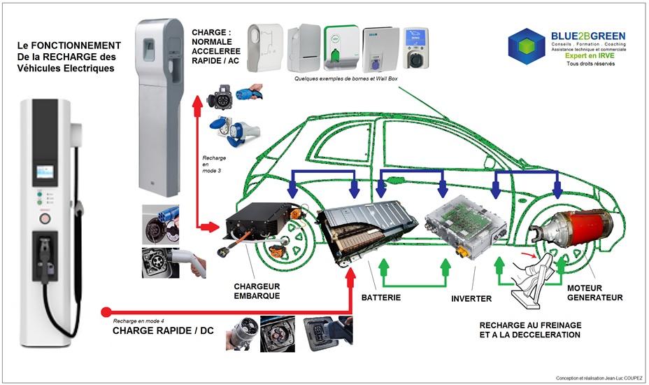 comparatif voitures hybrides revia multiservices. Black Bedroom Furniture Sets. Home Design Ideas