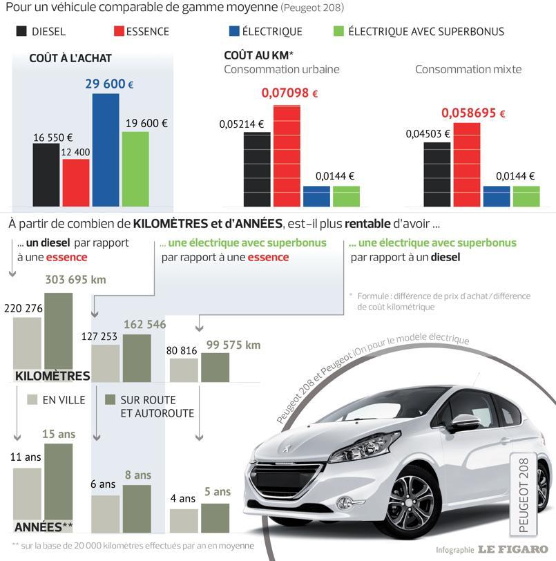 Comparatif Voiture Hybride >> Meilleure Voiture Hybride Rechargeable 2015 Revia Multiservices